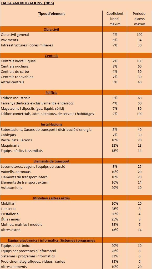 Taula Amortitzacions 2015